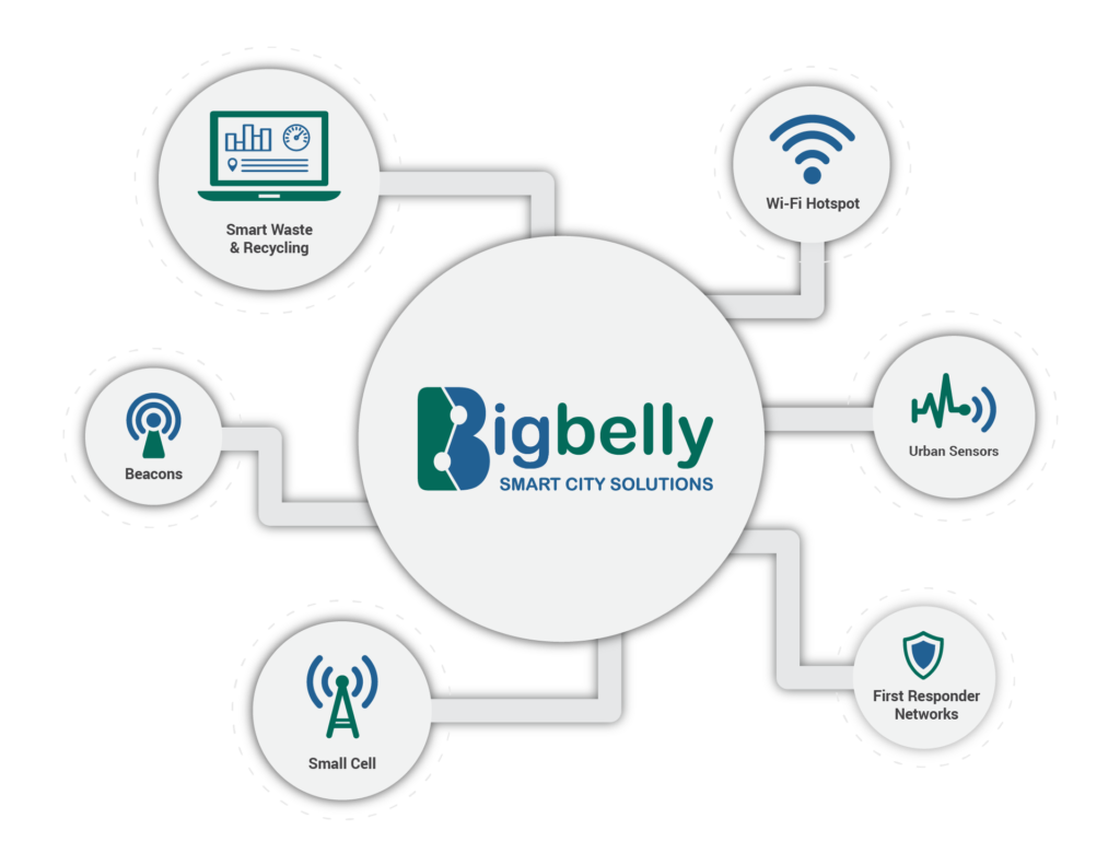 Bigbelly's Connect Platform - Smart Waste, Wi-Fi Hotspots, Urban Sensors, Beacons, Small Cell, First Responder Networks