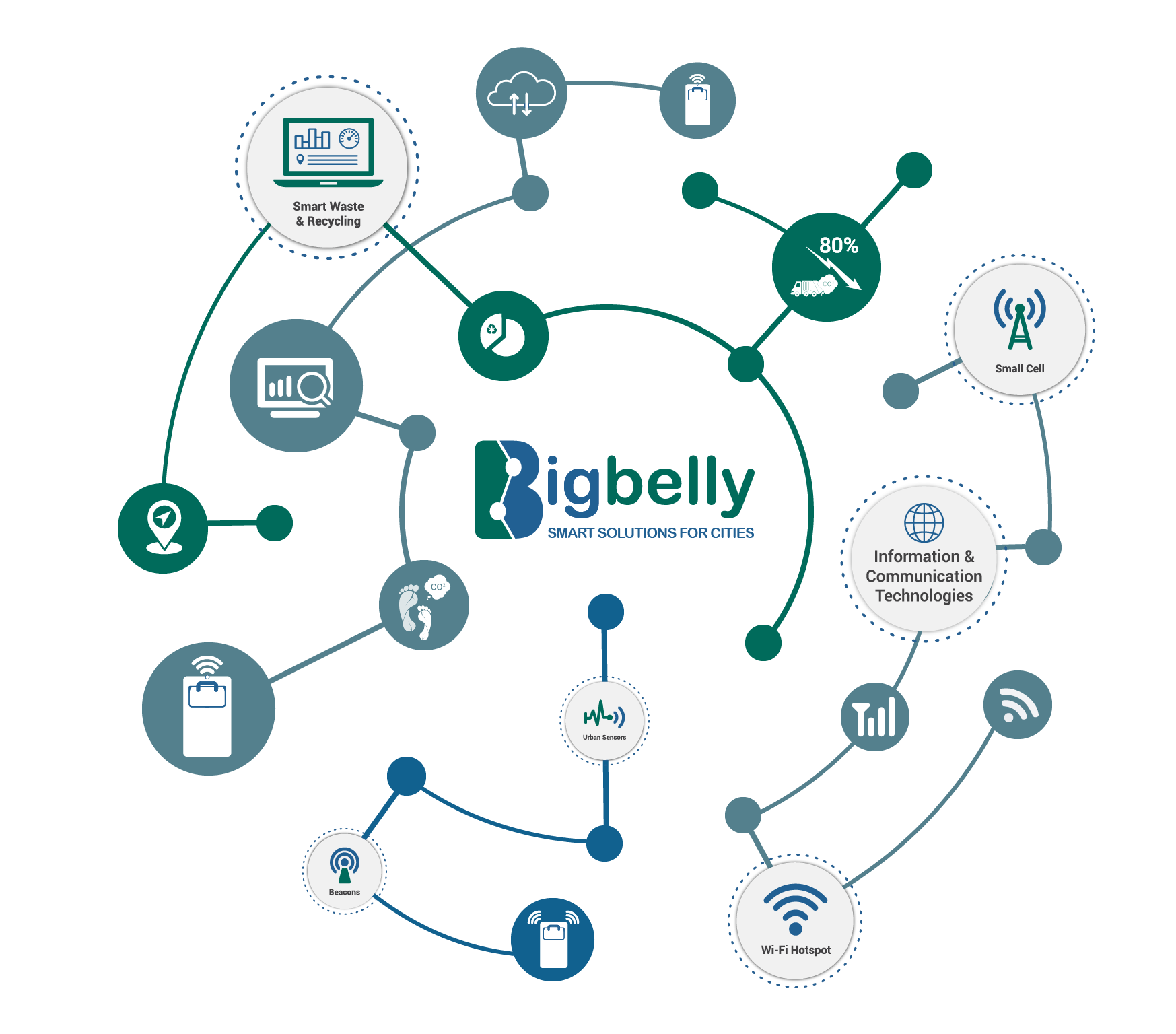Bigbelly Smart Waste & Recycling IoT Graphic